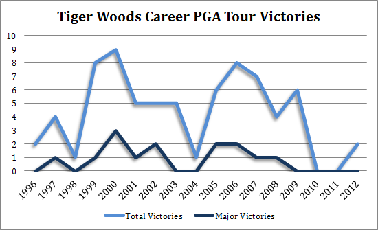 how many wins does tiger have  u2013 say know to trivia